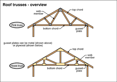 St catharines home inspector welland home inspector for Prefab roof trusses